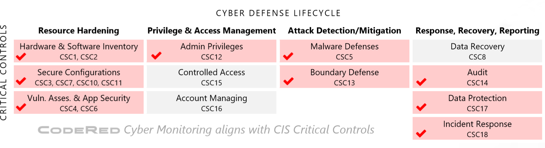 CodeRed Cyber Monitoring aligns with CIS Critical Controls
